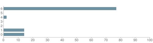 Chart?cht=bhs&chs=500x140&chbh=10&chco=6f92a3&chxt=x,y&chd=t:77,0,2,0,0,14,14&chm=t+77%,333333,0,0,10|t+0%,333333,0,1,10|t+2%,333333,0,2,10|t+0%,333333,0,3,10|t+0%,333333,0,4,10|t+14%,333333,0,5,10|t+14%,333333,0,6,10&chxl=1:|other|indian|hawaiian|asian|hispanic|black|white